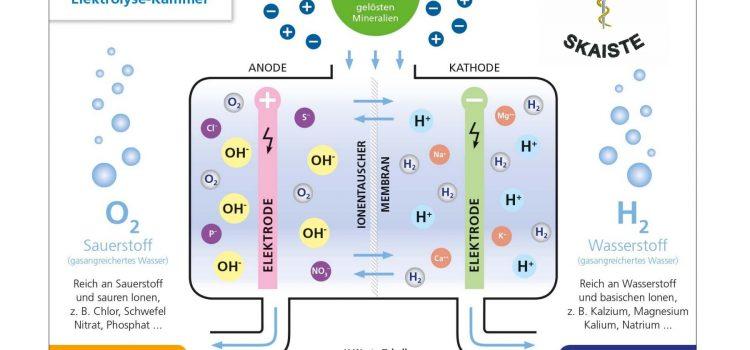 Der Ionisierungsprozess