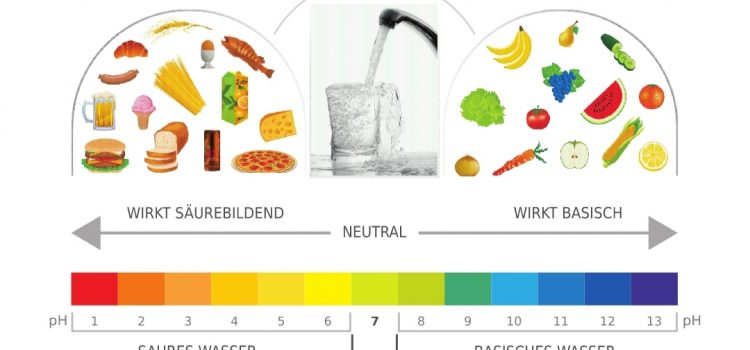 ph-Wert in Lebensmitteln